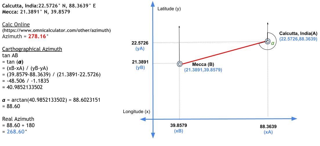 Cara Mudah Menghitung Azimuth dengan Gleason Map - Si Man
