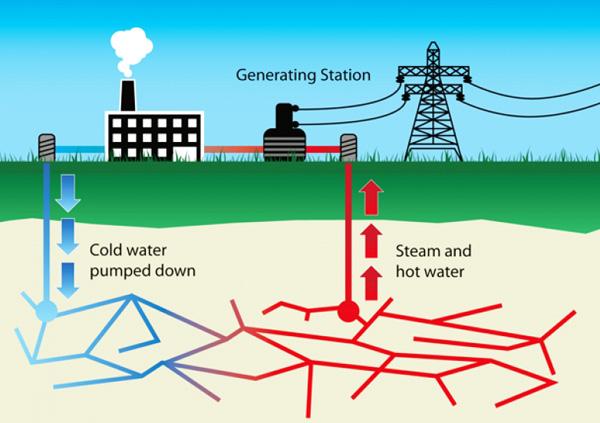 geothermal-energy-diagram